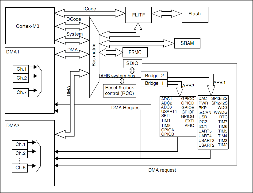 Practical STM32 differences compared to AVR « Doucheputje